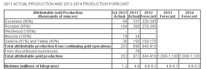 IAMGOLD delivers on 2011 guidance with strong 2011 fourth quarter production for gold and niobium; Provides guidance for 2012-2014