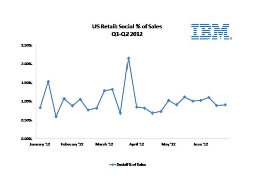 IBM reports there was a more than 20 percent drop in social shopping in Q2 2012.  (PRNewsFoto/IBM)
