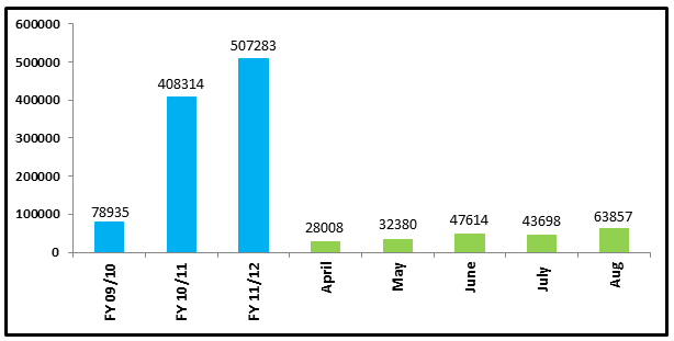 Ngqura Container Terminal monthly volumes (TEUs handled)