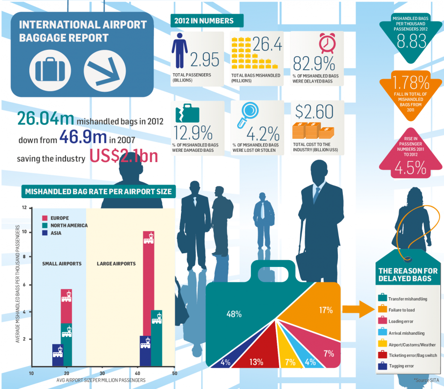 International Airport Baggage Report