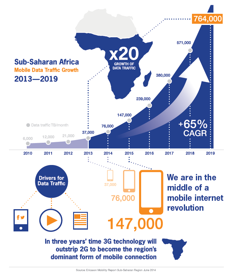 globalization in sub saharan africa