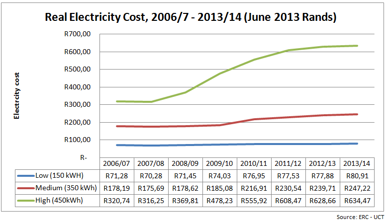 South Africa: Electricity Pricing Paralysing the Poor