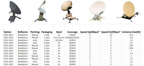 New African TAC-PAK Mobile Command Centers Deploy VSAT Satellite Terminals For Fast, Portable High Speed Voice/Data Transmission