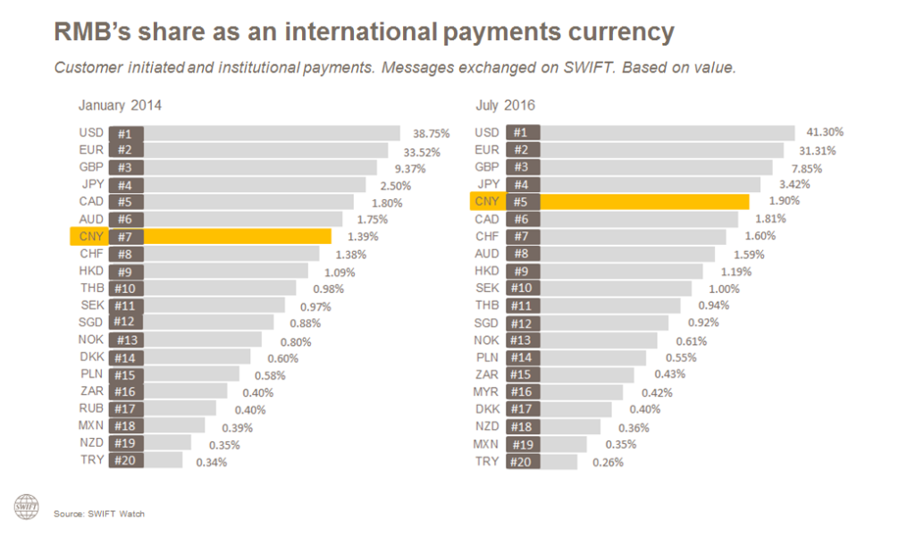 RMB graph 2