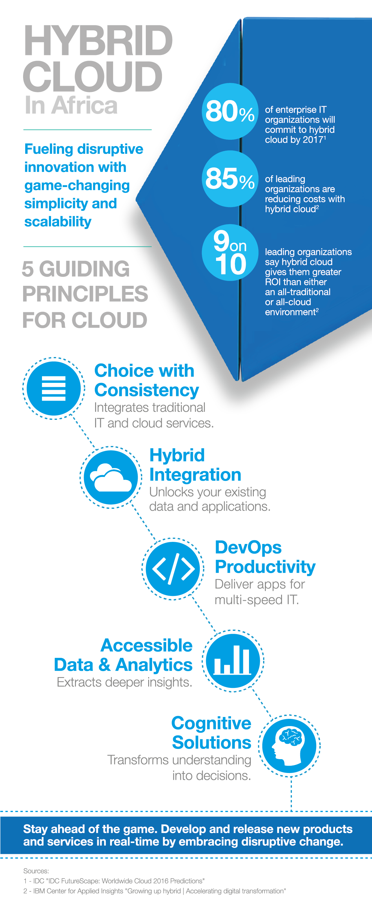 ibm-cloud-infographic_sept2016