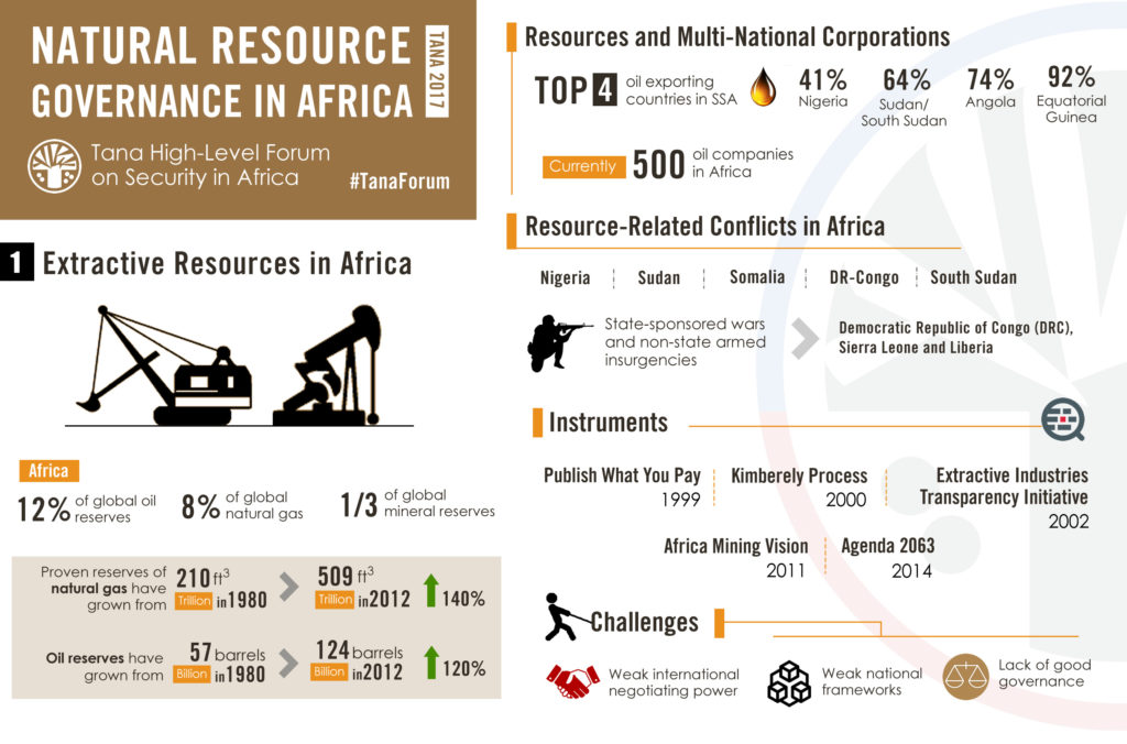 tana-2017-extractive_resources_in_africa