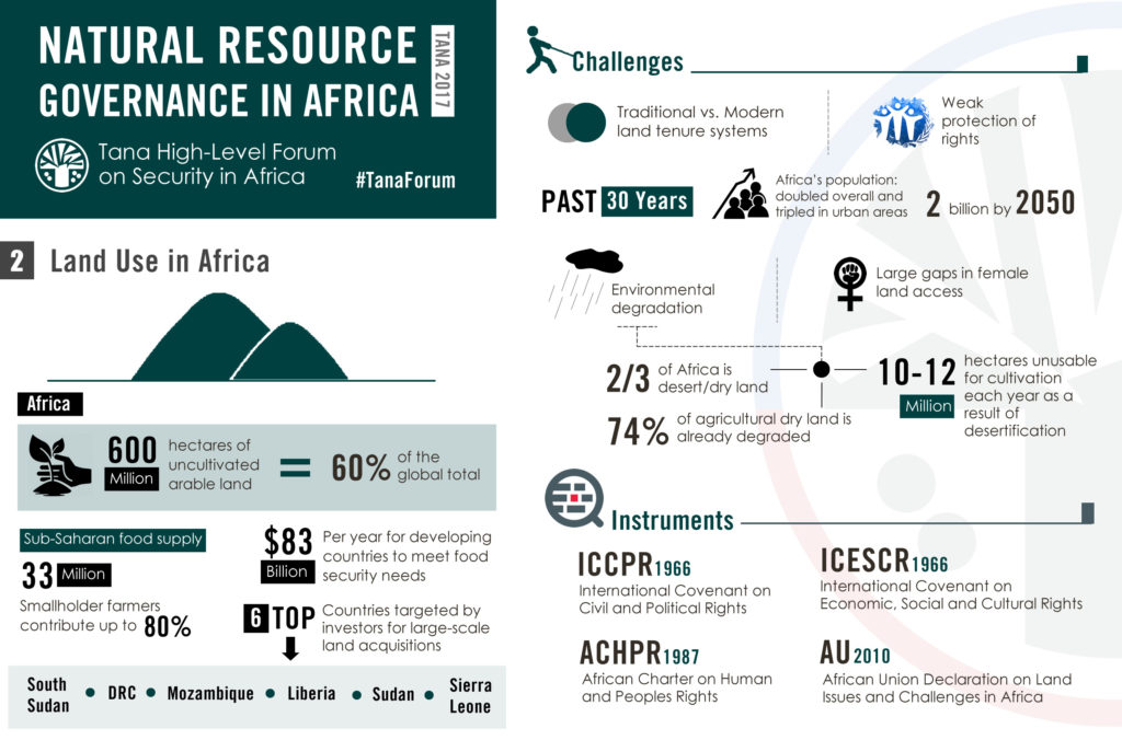 tana-2017-land_resources_in_africa