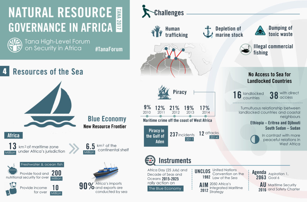 tana-2017-sea_resources_in_africa