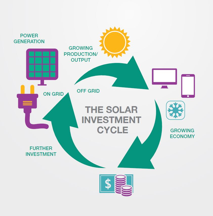 the-solar-investment-cycle