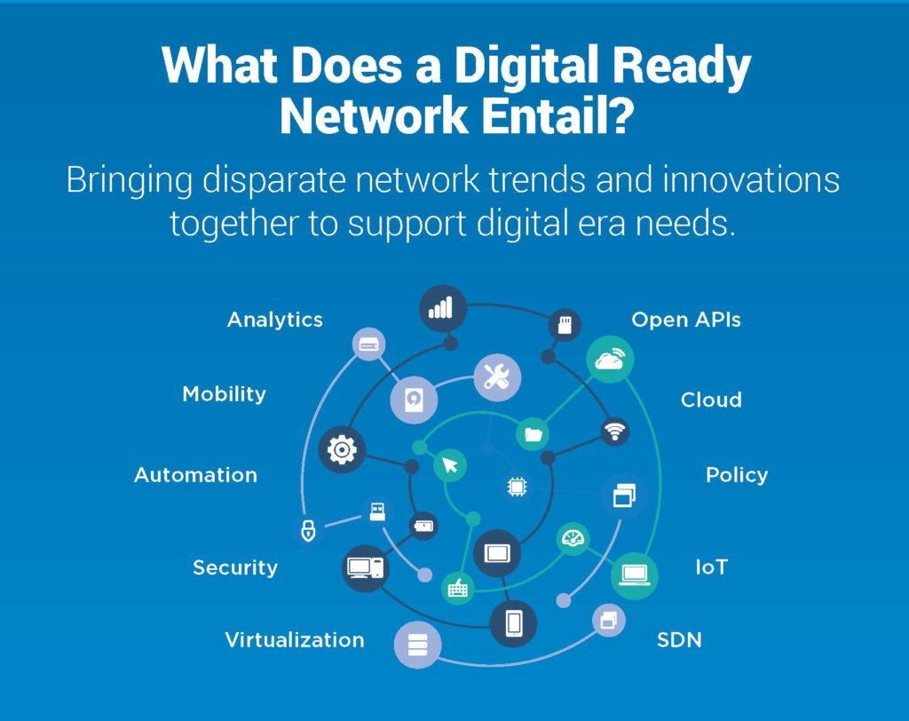 Digital Network Transformation