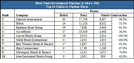 Marriott leads Africa's hotel growth - AfricaBusiness com